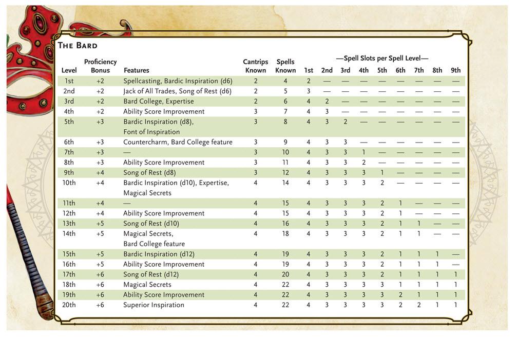 sorcerer handbook d&d 3.5