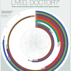 How long did each Doctor regeneration live for?