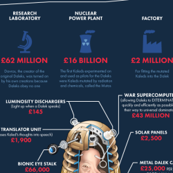 How much would cost to make a real Dalek? [infographic]
