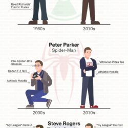 How off-duty superhero clothes have evolved [infographic]